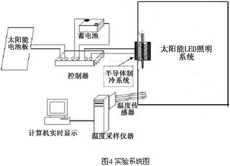 基于半导体制冷技术的太阳能led照明系统散热方案设计
